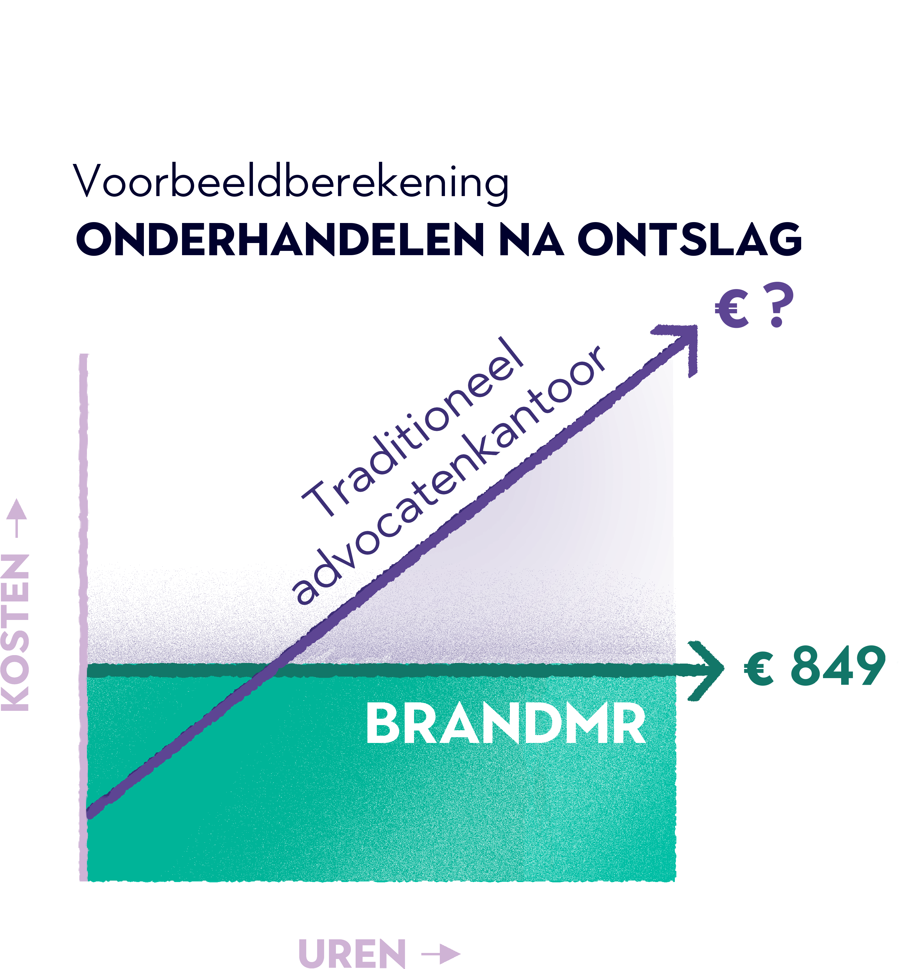 Kosten grafiek detail